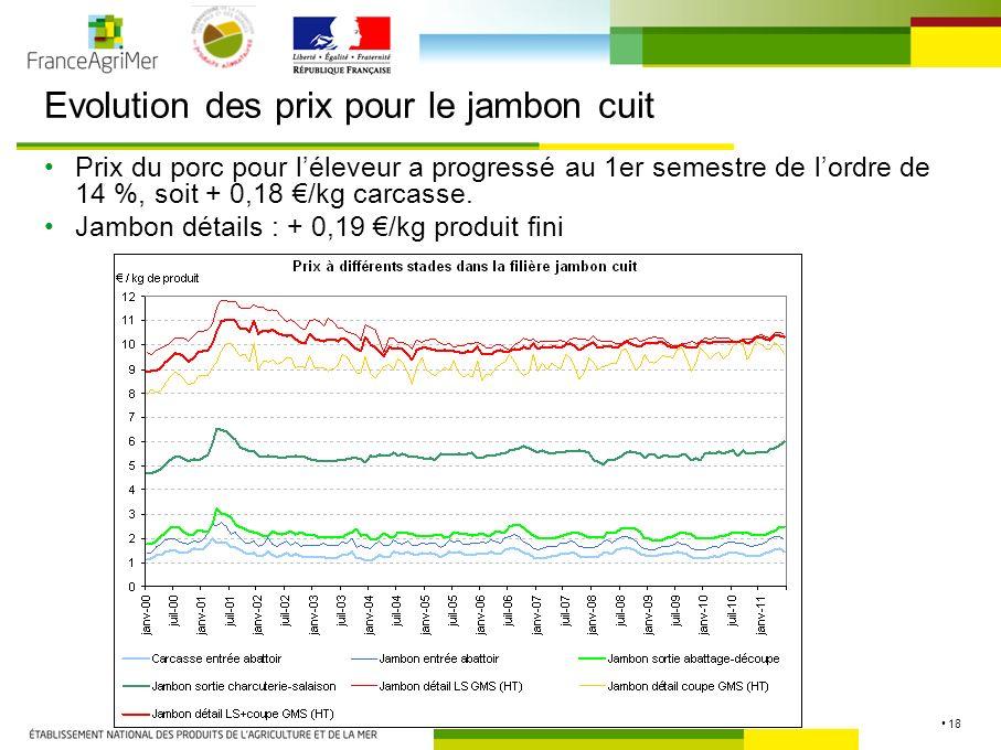 18 Evolution des prix pour le jambon cuit Prix du porc pour léleveur a progressé au 1er semestre de lordre de 14 %, soit + 0,18 /kg carcasse.