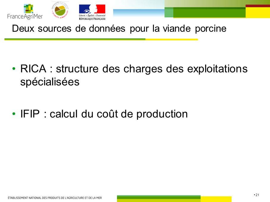 21 Deux sources de données pour la viande porcine RICA : structure des charges des exploitations spécialisées IFIP : calcul du coût de production