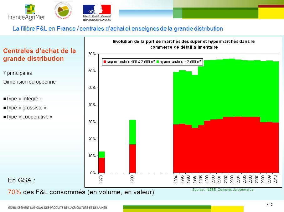 12 La filière F&L en France / centrales dachat et enseignes de la grande distribution Centrales dachat de la grande distribution Type « intégré » Type
