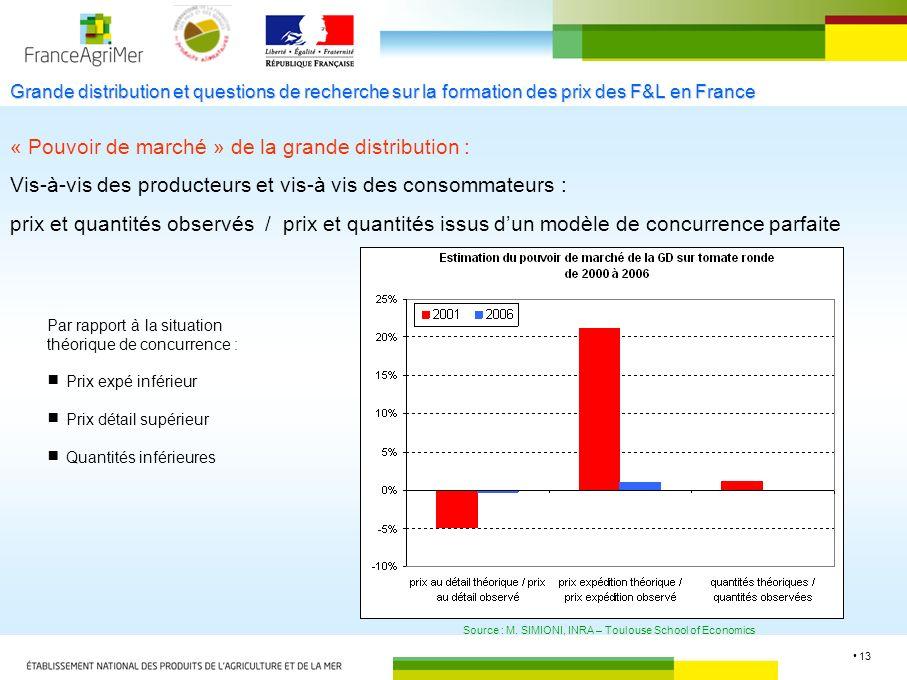 13 Grande distribution et questions de recherche sur la formation des prix des F&L en France « Pouvoir de marché » de la grande distribution : Vis-à-vis des producteurs et vis-à vis des consommateurs : prix et quantités observés / prix et quantités issus dun modèle de concurrence parfaite Source : M.