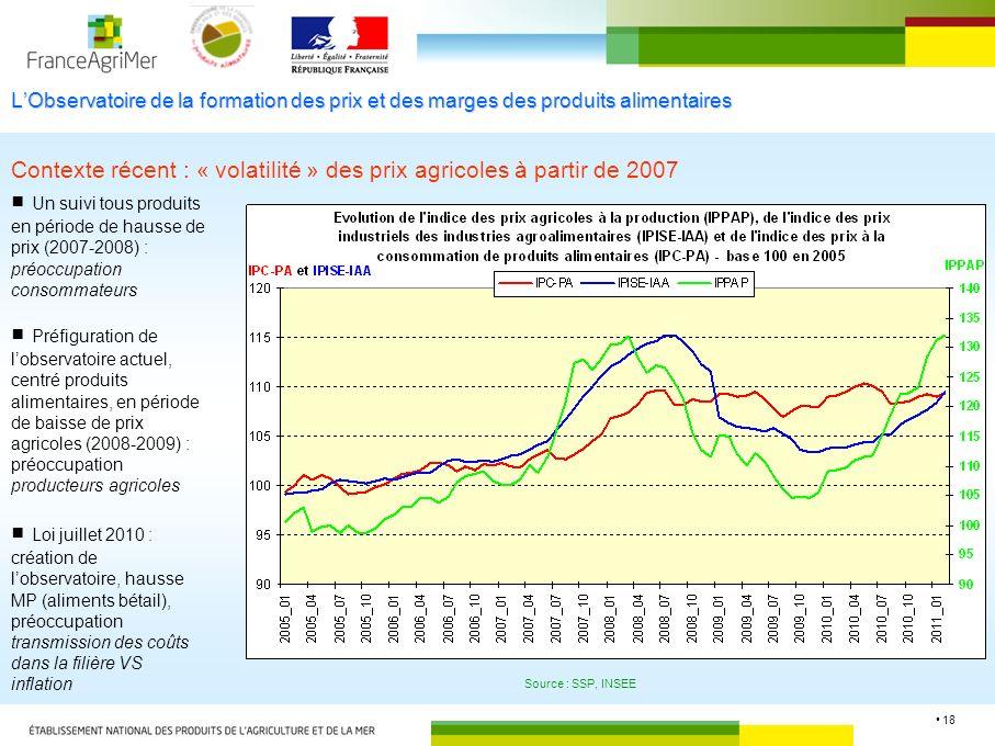 18 LObservatoire de la formation des prix et des marges des produits alimentaires Contexte récent : « volatilité » des prix agricoles à partir de 2007 Un suivi tous produits en période de hausse de prix (2007-2008) : préoccupation consommateurs Préfiguration de lobservatoire actuel, centré produits alimentaires, en période de baisse de prix agricoles (2008-2009) : préoccupation producteurs agricoles Loi juillet 2010 : création de lobservatoire, hausse MP (aliments bétail), préoccupation transmission des coûts dans la filière VS inflation Source : SSP, INSEE