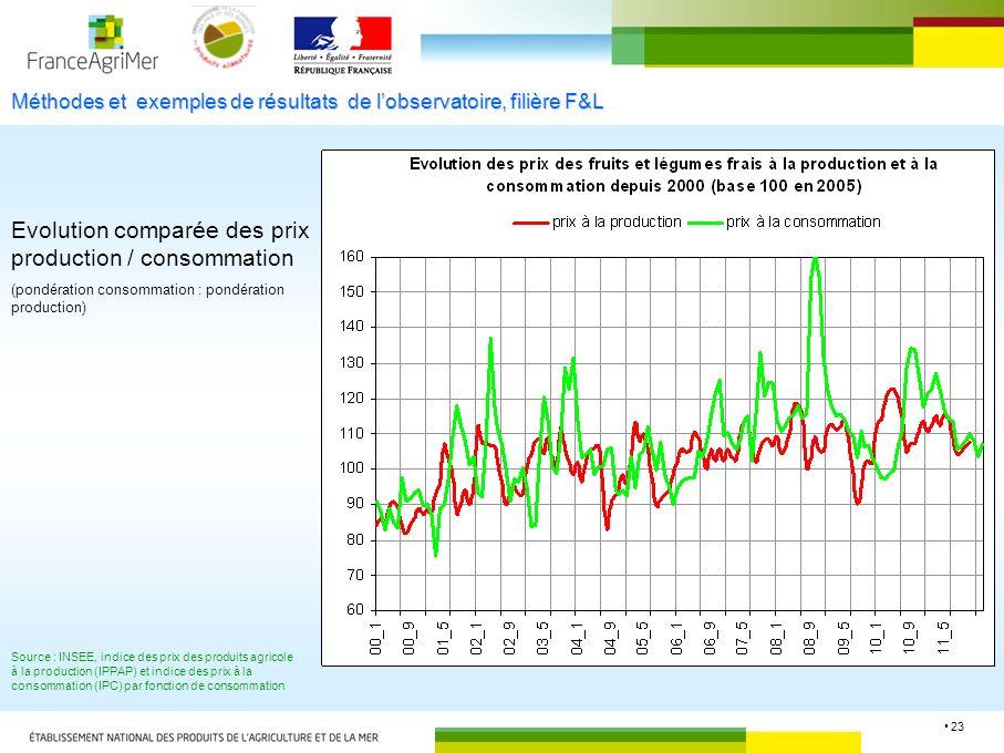 23 Méthodes et exemples de résultats de lobservatoire, filière F&L Evolution comparée des prix production / consommation (pondération consommation : p