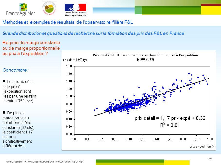 26 Méthodes et exemples de résultats de lobservatoire, filière F&L Régime de marge constante ou de marge proportionnelle au prix à lexpédition .