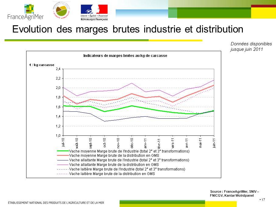 17 Evolution des marges brutes industrie et distribution Source : FranceAgriMer, SNIV – FNICGV, Kantar Wolrdpanel Données disponibles jusque juin 2011