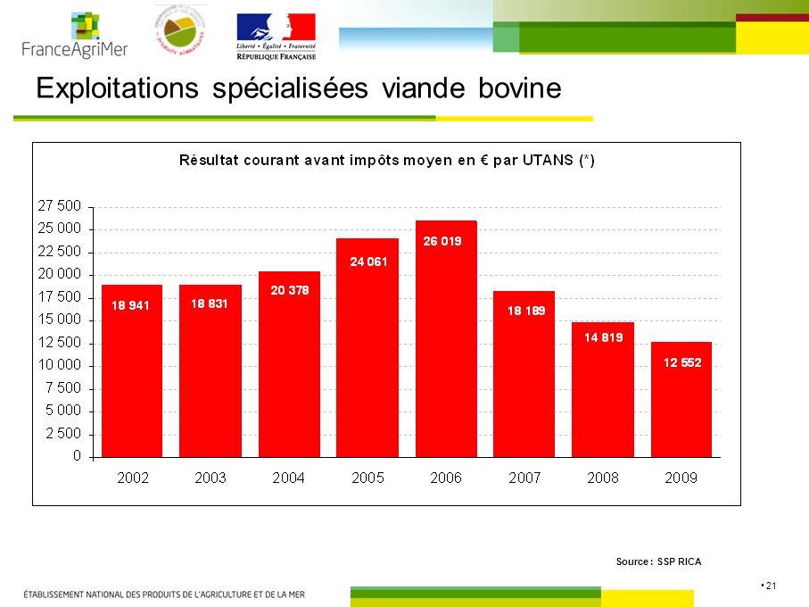 21 Exploitations spécialisées viande bovine Source : SSP RICA