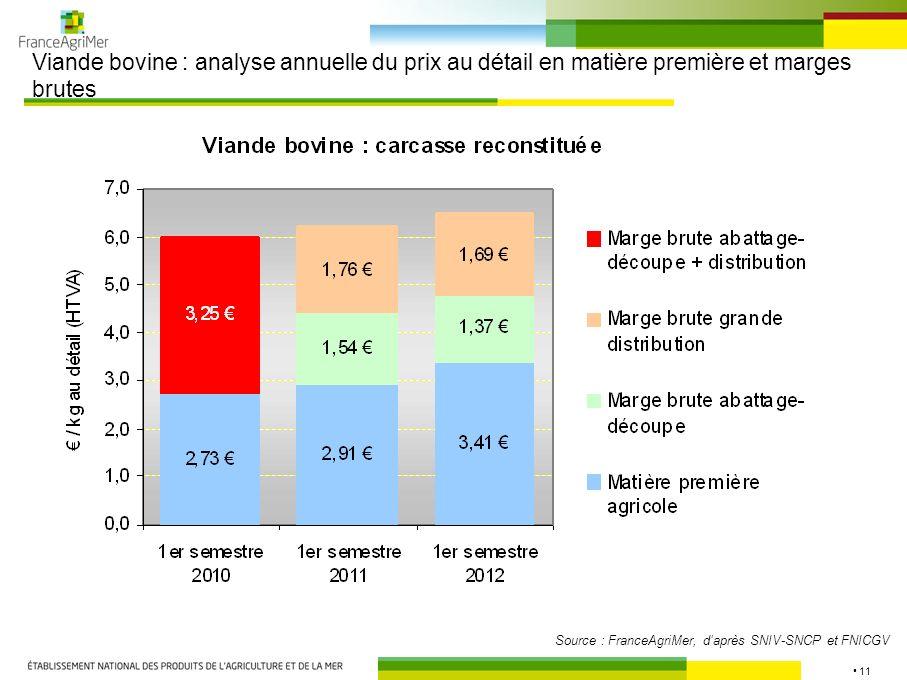 11 Viande bovine : analyse annuelle du prix au détail en matière première et marges brutes Source : FranceAgriMer, daprès SNIV-SNCP et FNICGV