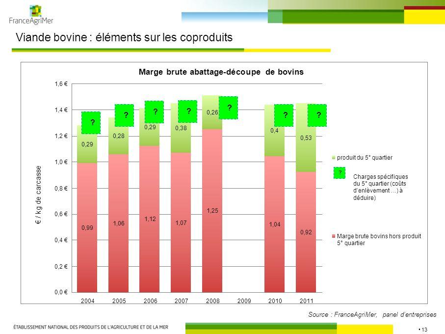 13 Viande bovine : éléments sur les coproduits Source : FranceAgriMer, panel dentreprises Marge brute abattage-découpe de bovins 0,99 1,06 1,12 1,07 1