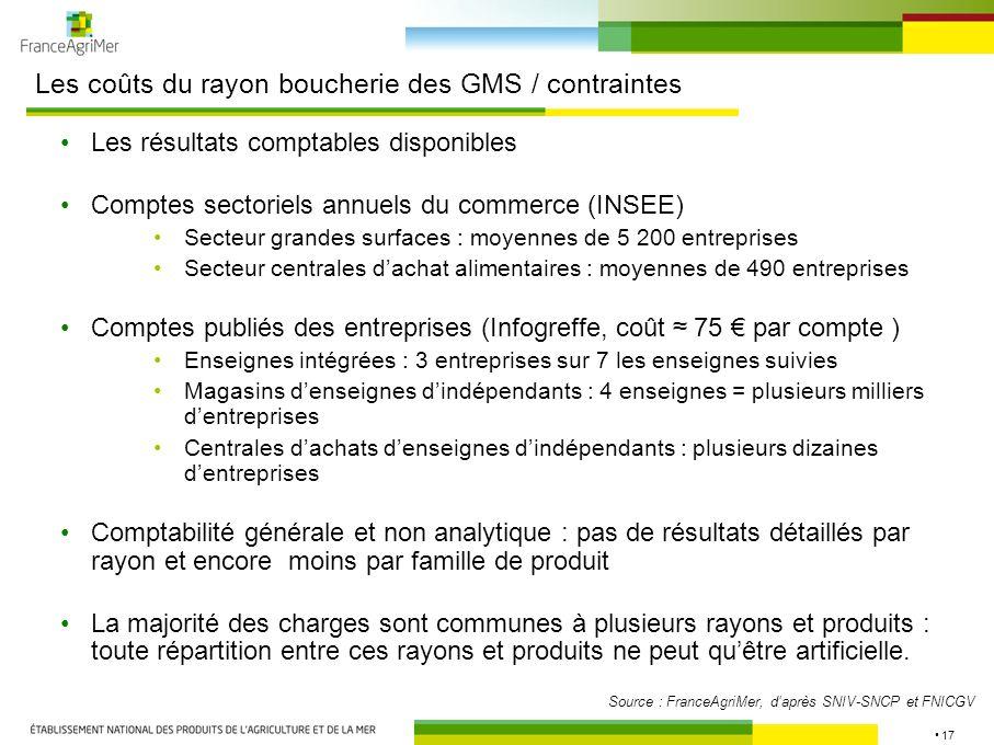 17 Les coûts du rayon boucherie des GMS / contraintes Les résultats comptables disponibles Comptes sectoriels annuels du commerce (INSEE) Secteur gran
