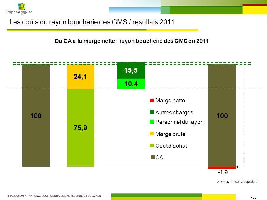 22 Les coûts du rayon boucherie des GMS / résultats 2011 Source : FranceAgriMer 100 75,9 10,4 15,5 Du CA à la marge nette : rayon boucherie des GMS en