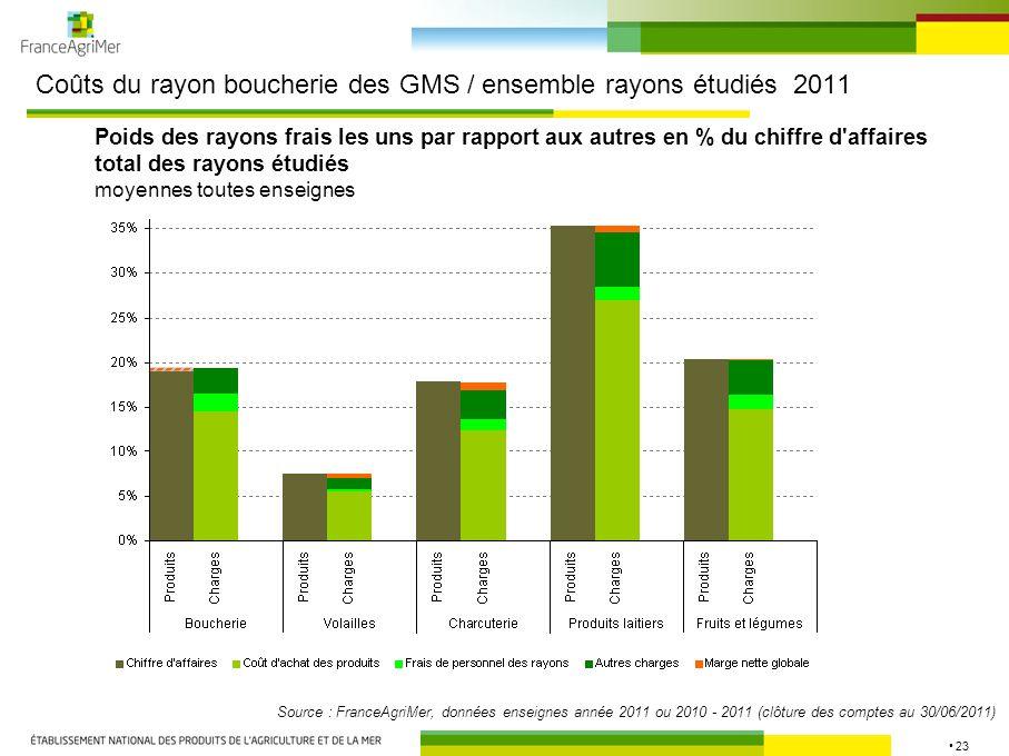 23 Coûts du rayon boucherie des GMS / ensemble rayons étudiés 2011 Source : FranceAgriMer, données enseignes année 2011 ou 2010 - 2011 (clôture des co