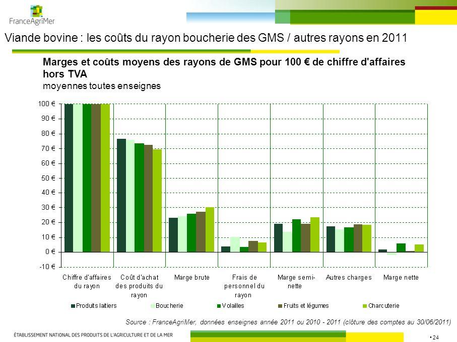 24 Viande bovine : les coûts du rayon boucherie des GMS / autres rayons en 2011 Source : FranceAgriMer, données enseignes année 2011 ou 2010 - 2011 (c