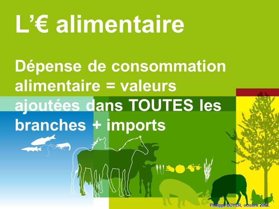 Philippe BOYER, octobre 2012 L alimentaire Dépense de consommation alimentaire = valeurs ajoutées dans TOUTES les branches + imports