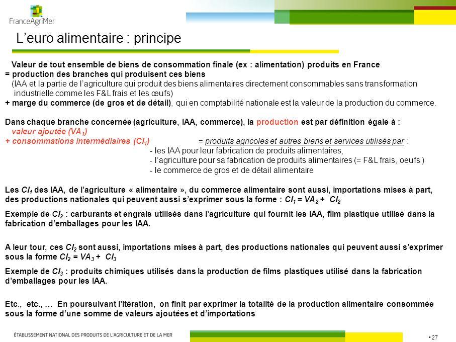 28 Leuro alimentaire : principe PRODUITS ALIMENTAIRES VALEURS AJOUTEES 1 CONSOMMATIONS INTERMEDIAIRES 1 VALEURS AJOUTEES 2 CONSOMMATIONS INTERMEDIAIRES 2 VALEURS AJOUTEES 3 VALEURS AJOUTEES 4 VALEURS AJOUTEES 5 CONSOMMATIONS INTERMEDIAIRES 3 CONSOMMATIONS INTERMEDIAIRES 4 Consommation en produits alimentaires = somme de valeurs ajoutées