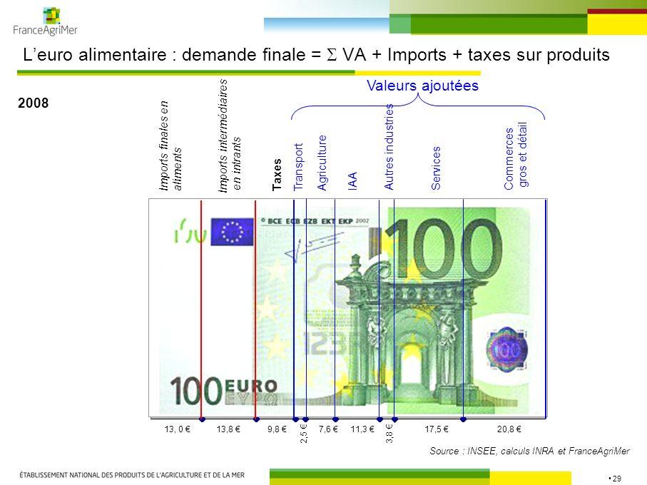 29 Leuro alimentaire : demande finale = VA + Imports + taxes sur produits 2008 Imports finales en aliments Imports intermédiaires en intrants Taxes Tr