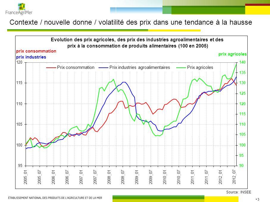 3 Contexte / nouvelle donne / volatilité des prix dans une tendance à la hausse Source : INSEE Evolution des prix agricoles, des prix des industries a