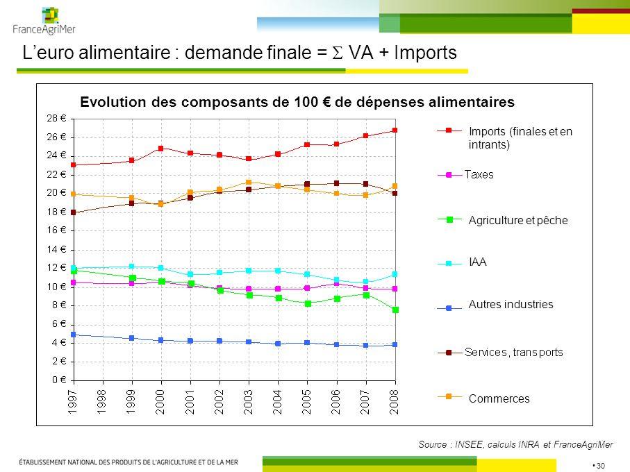 30 Leuro alimentaire : demande finale = VA + Imports Source : INSEE, calculs INRA et FranceAgriMer Evolution des composantes de 100 de dépenses finale