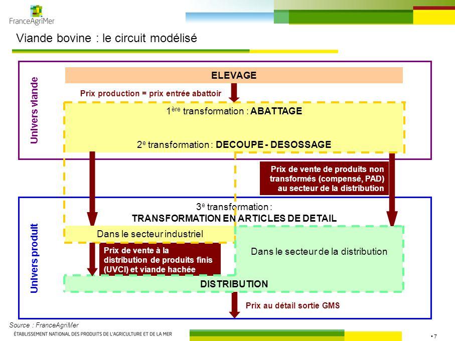 7 Viande bovine : le circuit modélisé ELEVAGE 1 ère transformation : ABATTAGE 2 e transformation : DECOUPE - DESOSSAGE 3 e transformation : TRANSFORMA