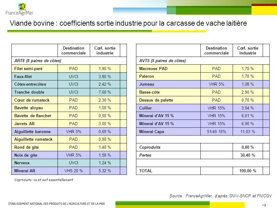 8 Viande bovine : coefficients sortie industrie pour la carcasse de vache laitière Coproduits : os et suif essentiellement Source : FranceAgriMer, dap