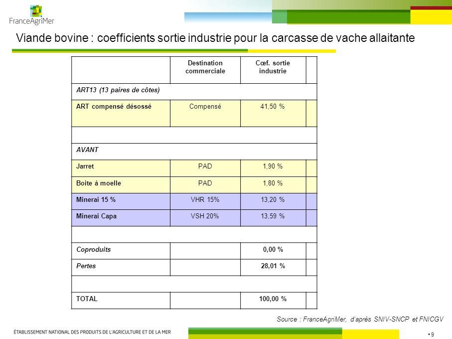 9 Viande bovine : coefficients sortie industrie pour la carcasse de vache allaitante Source : FranceAgriMer, daprès SNIV-SNCP et FNICGV Destination co