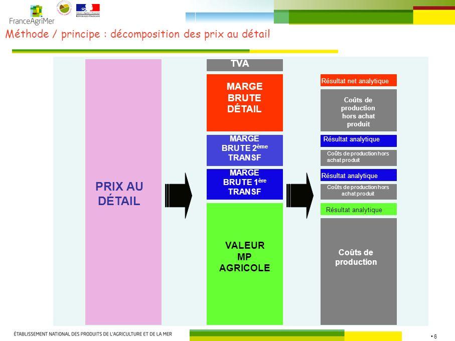 17 Résultats détape / viande bovine : décomposition prix détail Source : FranceAgriMer, KantarWorlpanel, OFPM Composantes de la valeur du kg de carcasse de vache MOYENNE reconstituée au détail 0,0 1,0 2,0 3,0 4,0 5,0 6,0 7,0 juil-10 août-10sept-10 oct-10 nov-10déc-10 janv-11 févr-11 mars-11 / kg carcasse Marge brute de la distribution en GMS Marge brute de l industrie sur produits de 3° transformation Marge brute de l industrie sur produits de 2° transformation Prix carcasse entrée abattoir