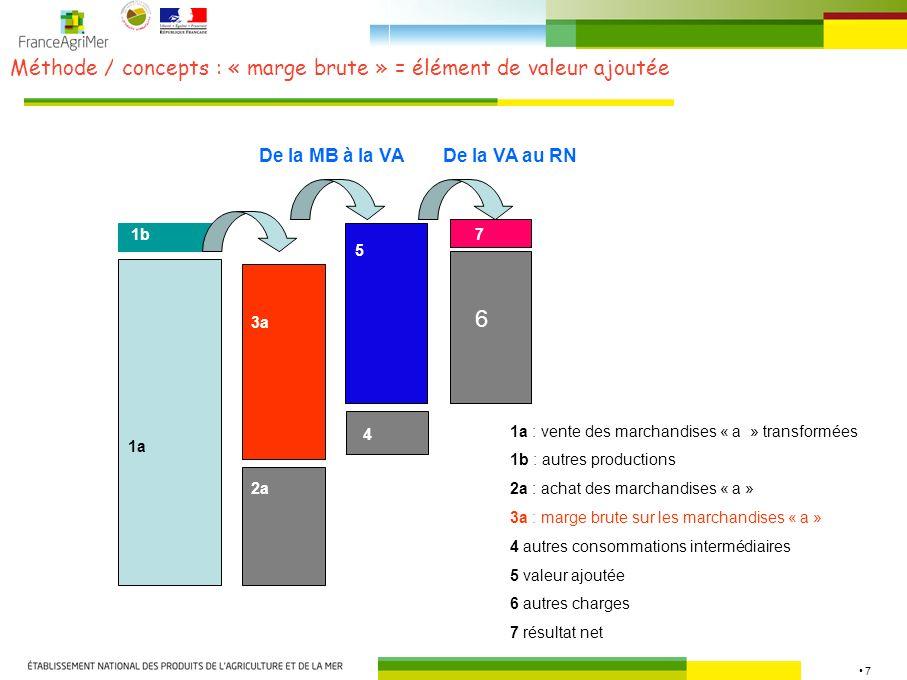 8 Méthode / concepts / valeurs en unité de produit agricole ( viandes) 1 unité de produit fini sortie stade détail… 1 / (1 – r D ) unité de produit sorti stade transformation… Pertes physiques et rendements au stade transformation : (1 – r T ) 1 / (1 – r D ) (1 – r T ) unité de produit sortie stade production agricole… Prix agricole = + + Pertes physiques et rendements au stade détail : (1 – r D ) Valeur sortie stade transformation = prix industriel ( 1 – r D ) Valeur sortie stade agricole = prix agricole Valeur sortie stade détail = prix détai l( 1 – r D ) ( 1 – r T ) Marge brute transformation par unité de produit agricole = prix industriel.