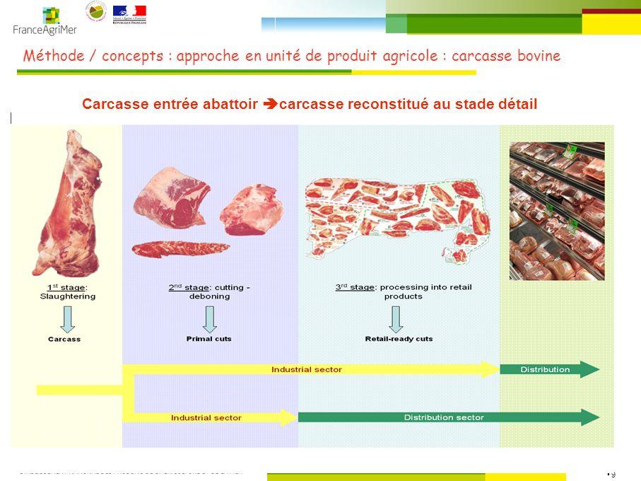 20 Résultats détape / viande bovine : coûts élevage
