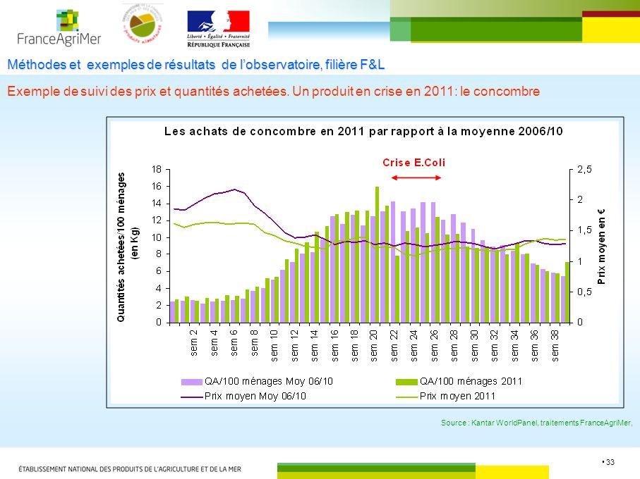 33 Méthodes et exemples de résultats de lobservatoire, filière F&L Exemple de suivi des prix et quantités achetées. Un produit en crise en 2011: le co