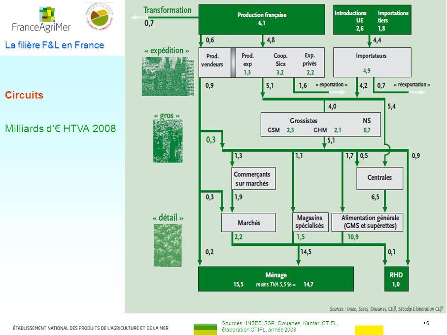 6 La filière F&L en France Milliards d HTVA 2008 Sources : INSEE, SSP, Douanes, Kantar, CTIFL, élaboration CTIFL, année 2008 Circuits