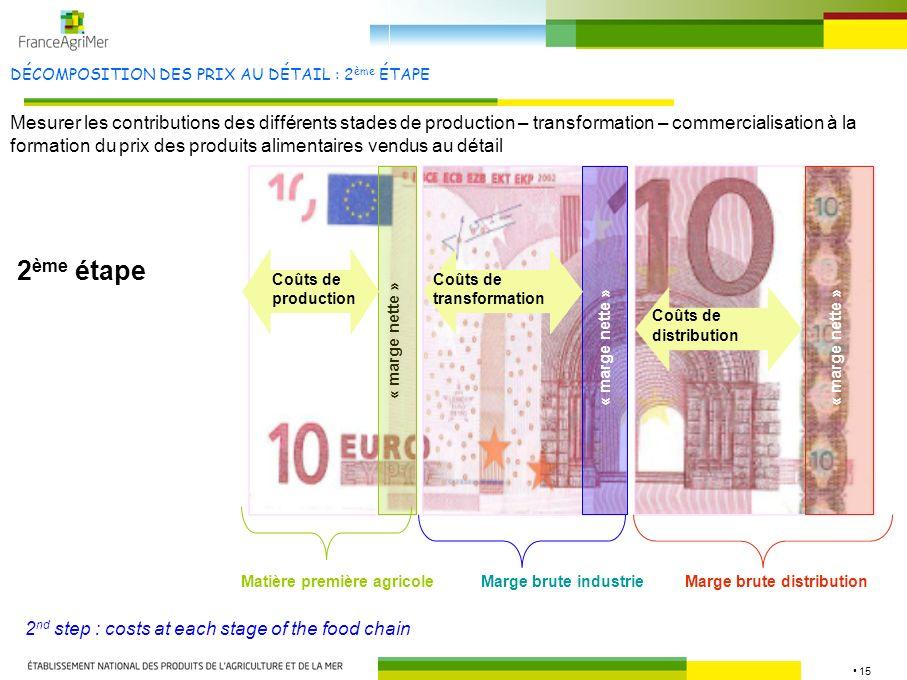 15 DÉCOMPOSITION DES PRIX AU DÉTAIL : 2 ème ÉTAPE Mesurer les contributions des différents stades de production – transformation – commercialisation à