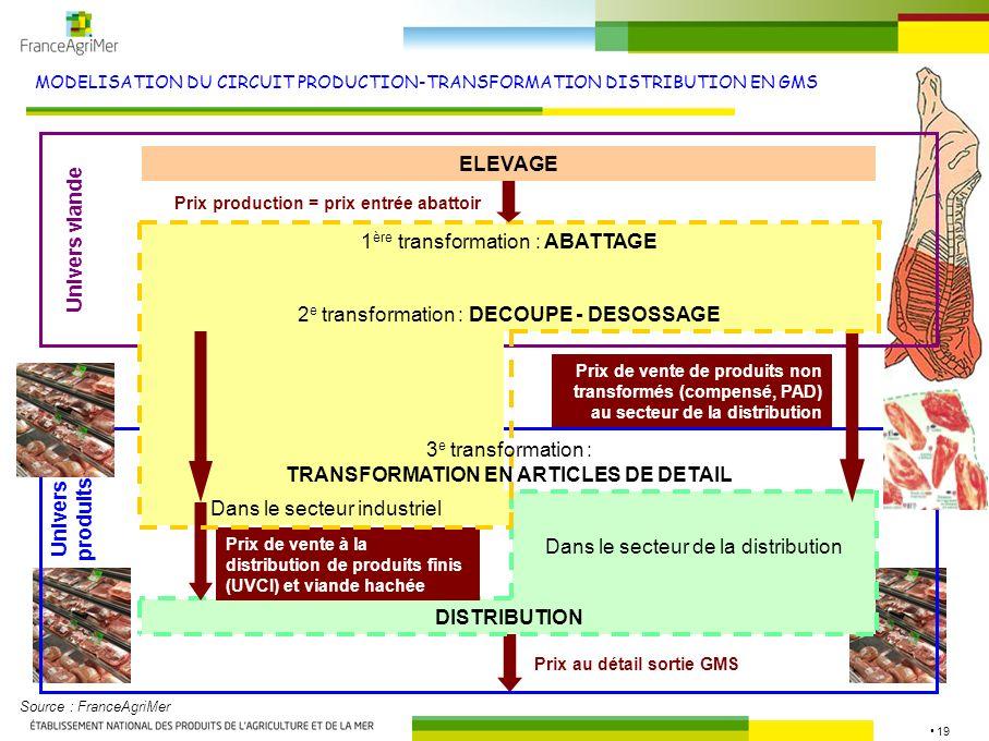 19 MODELISATION DU CIRCUIT PRODUCTION-TRANSFORMATION DISTRIBUTION EN GMS Dans le secteur industriel Dans le secteur de la distribution DISTRIBUTION Pr