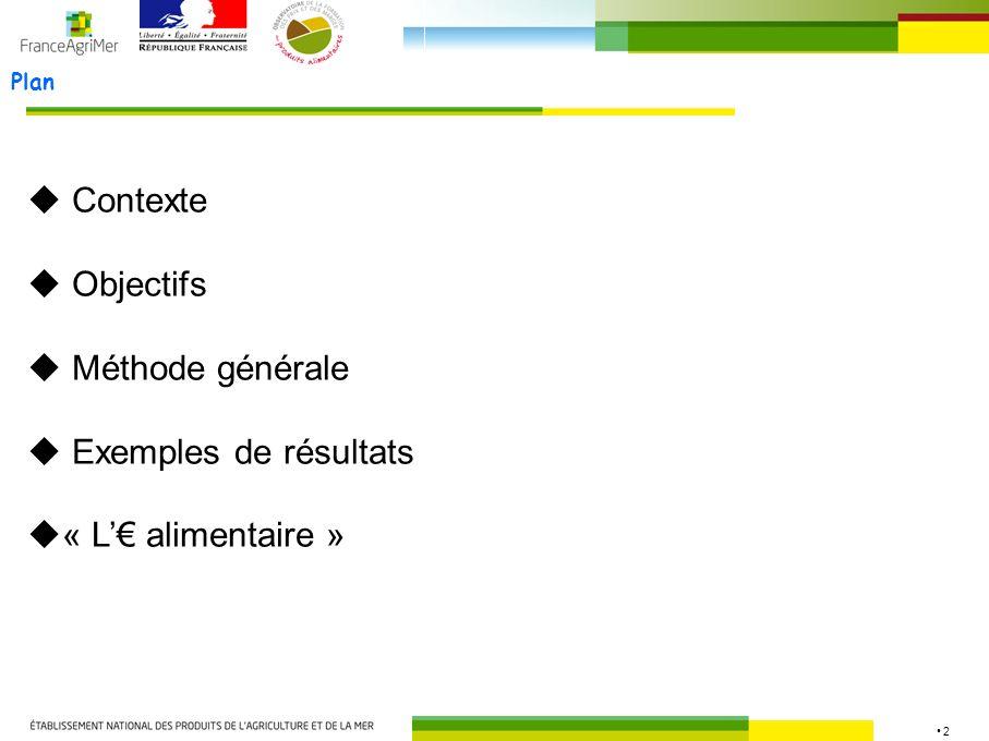 2 Plan Contexte Objectifs Méthode générale Exemples de résultats « L alimentaire »