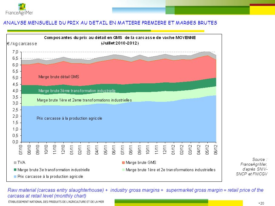 20 ANALYSE MENSUELLE DU PRIX AU DETAIL EN MATIERE PREMIERE ET MARGES BRUTES Source : FranceAgriMer, daprès SNIV- SNCP et FNICGV Raw material (carcass entry slaughterhouse) + industry gross margins + supermarket gross margin = retail price of the carcass at retail level (monthly chart)