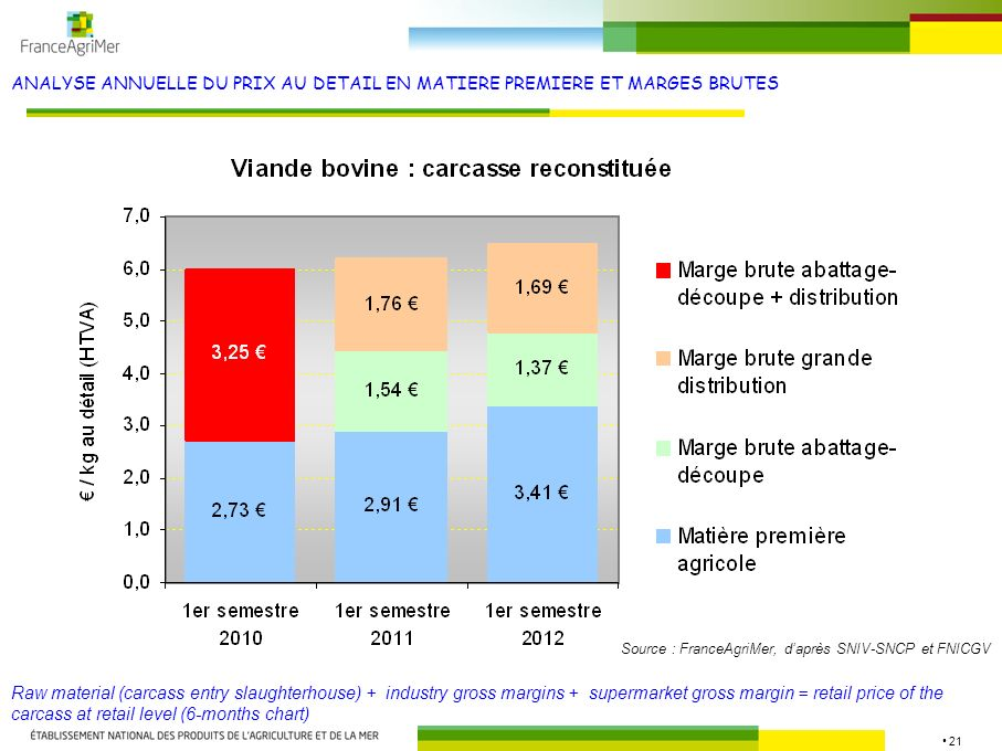 21 ANALYSE ANNUELLE DU PRIX AU DETAIL EN MATIERE PREMIERE ET MARGES BRUTES Raw material (carcass entry slaughterhouse) + industry gross margins + supermarket gross margin = retail price of the carcass at retail level (6-months chart) Source : FranceAgriMer, daprès SNIV-SNCP et FNICGV