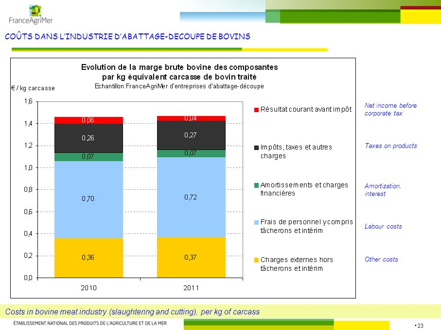 23 COÛTS DANS LINDUSTRIE DABATTAGE-DECOUPE DE BOVINS Costs in bovine meat industry (slaughtering and cutting), per kg of carcass Other costs Labour costs Amortization, interest Taxes on products Net income before corporate tax
