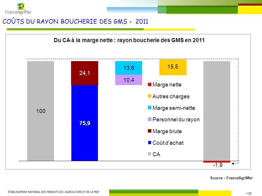 26 COÛTS DU RAYON BOUCHERIE DES GMS - 2011 Source : FranceAgriMer Du CA à la marge nette : rayon boucherie des GMS en 2011 100 75,9 13,6 15,5 75,9 24,