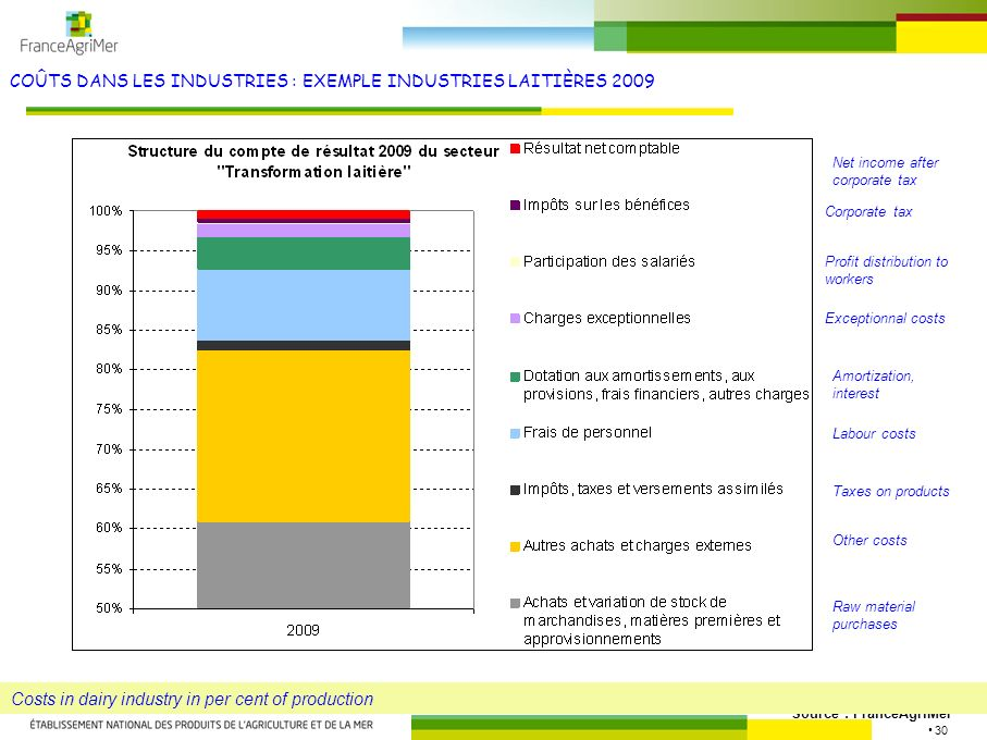 30 COÛTS DANS LES INDUSTRIES : EXEMPLE INDUSTRIES LAITIÈRES 2009 Source : FranceAgriMer Costs in dairy industry in per cent of production Raw material purchases Other costs Labour costs Amortization, interest Taxes on products Net income after corporate tax Corporate tax Profit distribution to workers Exceptionnal costs