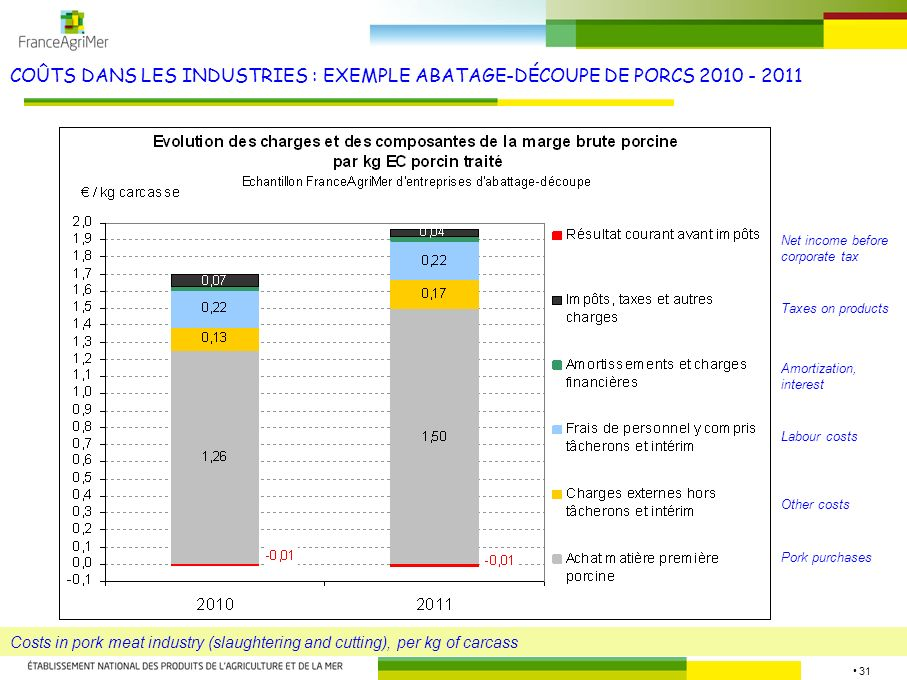 31 COÛTS DANS LES INDUSTRIES : EXEMPLE ABATAGE-DÉCOUPE DE PORCS 2010 - 2011 Costs in pork meat industry (slaughtering and cutting), per kg of carcass Pork purchases Other costs Labour costs Amortization, interest Taxes on products Net income before corporate tax