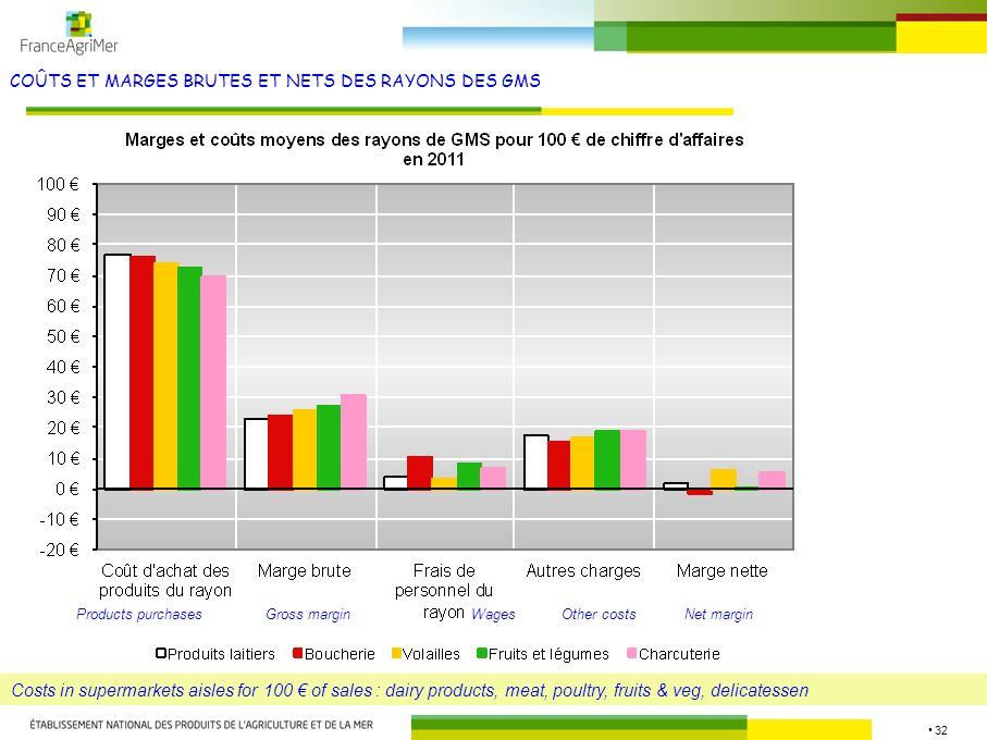 32 COÛTS ET MARGES BRUTES ET NETS DES RAYONS DES GMS Source : FranceAgriMer Costs in supermarkets aisles for 100 of sales : dairy products, meat, poultry, fruits & veg, delicatessen Products purchasesGross marginWagesOther costsNet margin