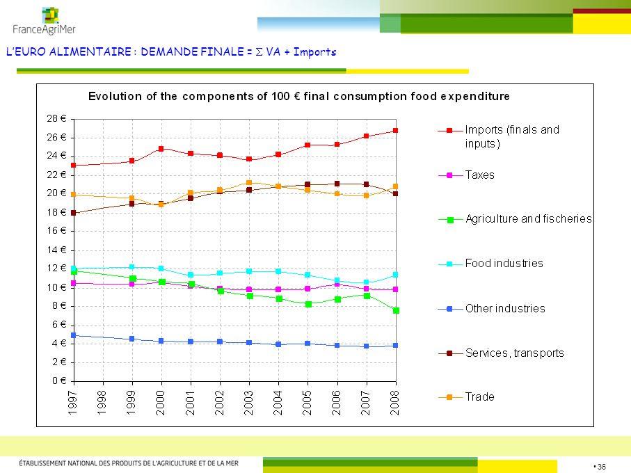 36 LEURO ALIMENTAIRE : DEMANDE FINALE = VA + Imports Source : FranceAgriMer
