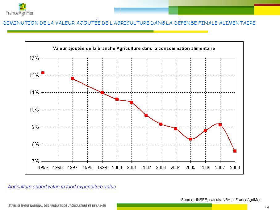 4 DIMINUTION DE LA VALEUR AJOUTÉE DE LAGRICULTURE DANS LA DÉPENSE FINALE ALIMENTAIRE Source : INSEE, calculs INRA et FranceAgriMer Agriculture added value in food expenditure value