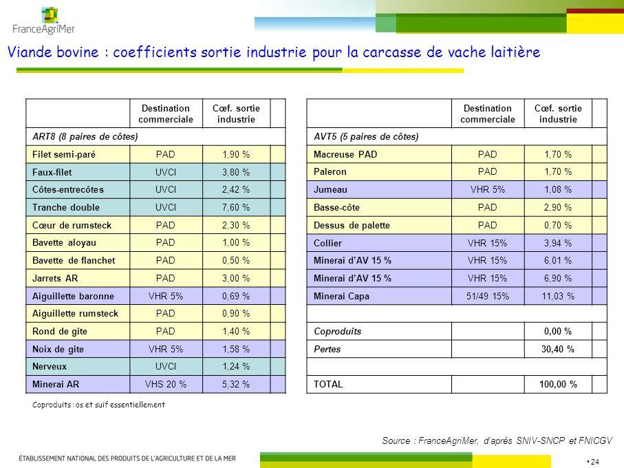 24 Viande bovine : coefficients sortie industrie pour la carcasse de vache laitière Coproduits : os et suif essentiellement Source : FranceAgriMer, daprès SNIV-SNCP et FNICGV Destination commerciale Cœf.