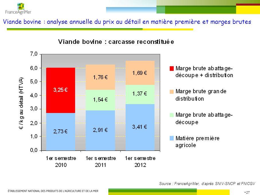 27 Viande bovine : analyse annuelle du prix au détail en matière première et marges brutes Source : FranceAgriMer, daprès SNIV-SNCP et FNICGV