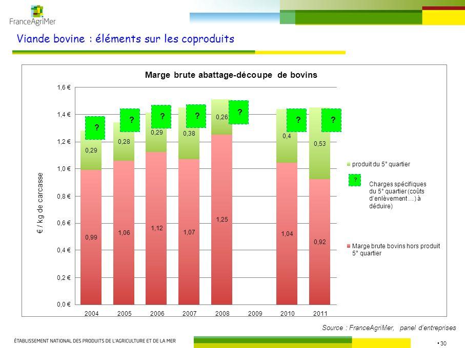 30 Viande bovine : éléments sur les coproduits Source : FranceAgriMer, panel dentreprises Marge brute abattage-découpe de bovins 0,99 1,06 1,12 1,07 1,25 1,04 0,92 0,29 0,28 0,29 0,38 0,26 0,4 0,53 0,0 0,2 0,4 0,6 0,8 1,0 1,2 1,4 1,6 20042005200620072008200920102011 / kg de carcasse produit du 5° quartier Marge brute bovins hors produit 5° quartier ??????.