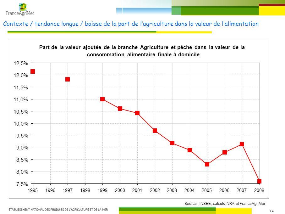 4 Contexte / tendance longue / baisse de la part de lagriculture dans la valeur de lalimentation Source : INSEE, calculs INRA et FranceAgriMer Part de la valeur ajoutée de la branche Agriculture et pêche dans la valeur de la consommation alimentaire finale à domicile 7,5% 8,0% 8,5% 9,0% 9,5% 10,0% 10,5% 11,0% 11,5% 12,0% 12,5% 19951996199719981999200020012002200320042005200620072008