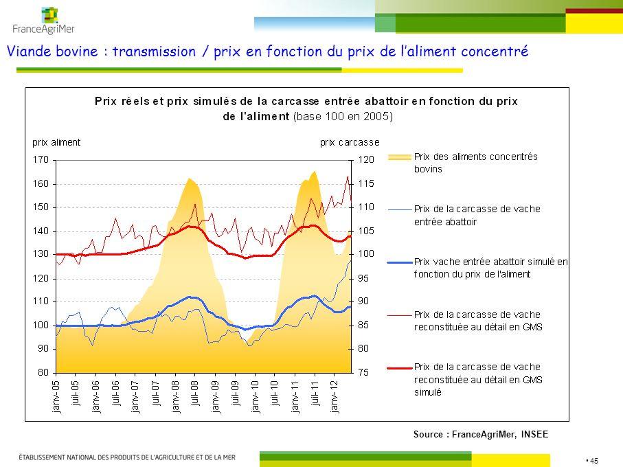 45 Viande bovine : transmission / prix en fonction du prix de laliment concentré Source : FranceAgriMer, INSEE