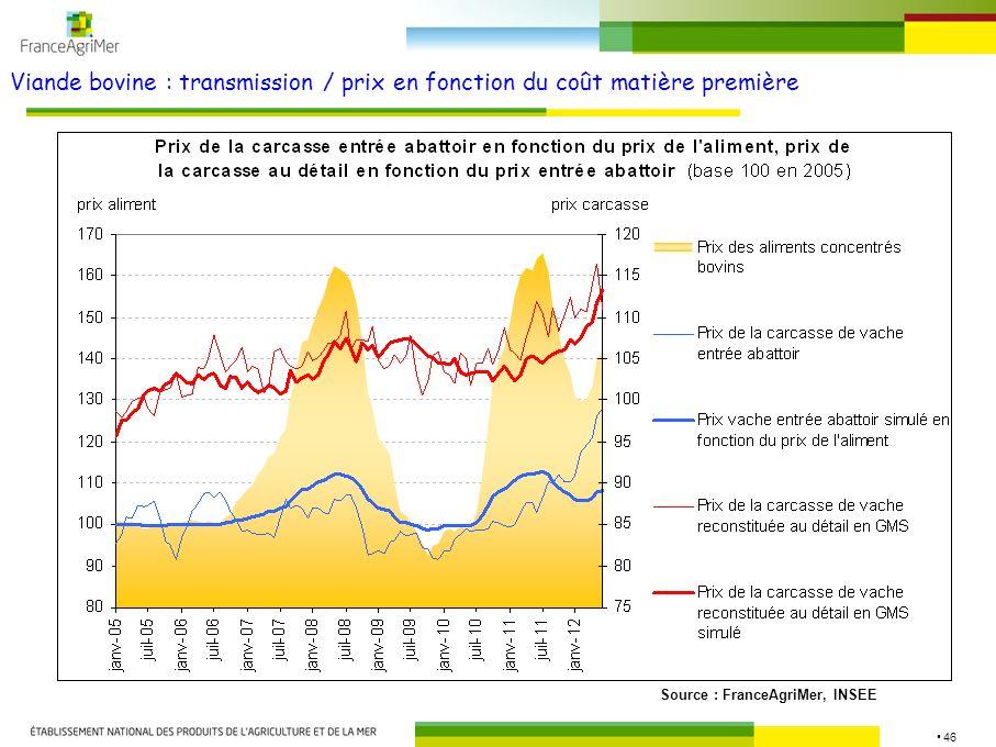 46 Viande bovine : transmission / prix en fonction du coût matière première Source : FranceAgriMer, INSEE