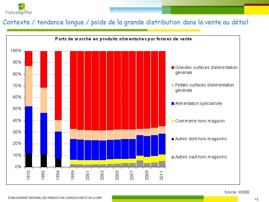 5 Contexte / tendance longue / poids de la grande distribution dans la vente au détail Source : INSEE,
