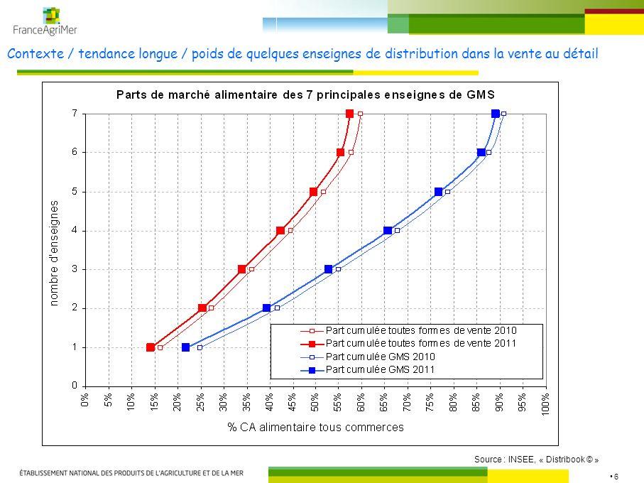 6 Contexte / tendance longue / poids de quelques enseignes de distribution dans la vente au détail Source : INSEE, « Distribook © »