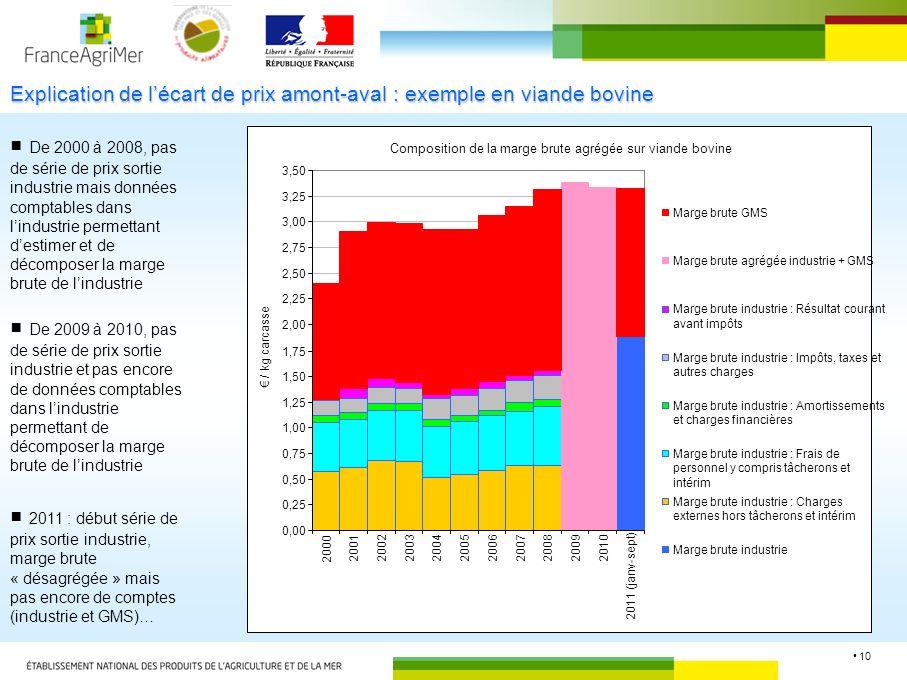 10 Explication de lécart de prix amont-aval : exemple en viande bovine De 2000 à 2008, pas de série de prix sortie industrie mais données comptables d
