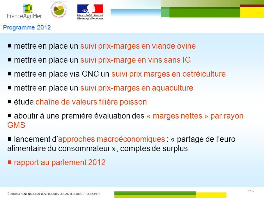 15 Programme 2012 mettre en place un suivi prix-marges en viande ovine mettre en place un suivi prix-marge en vins sans IG mettre en place via CNC un